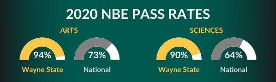 NBE scores
