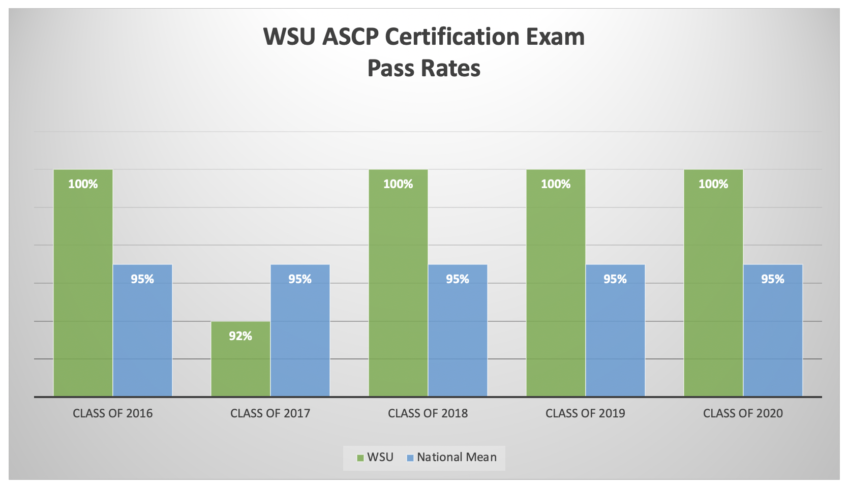 WSU Student Performance on ASCP Certification Exam Pass Rates