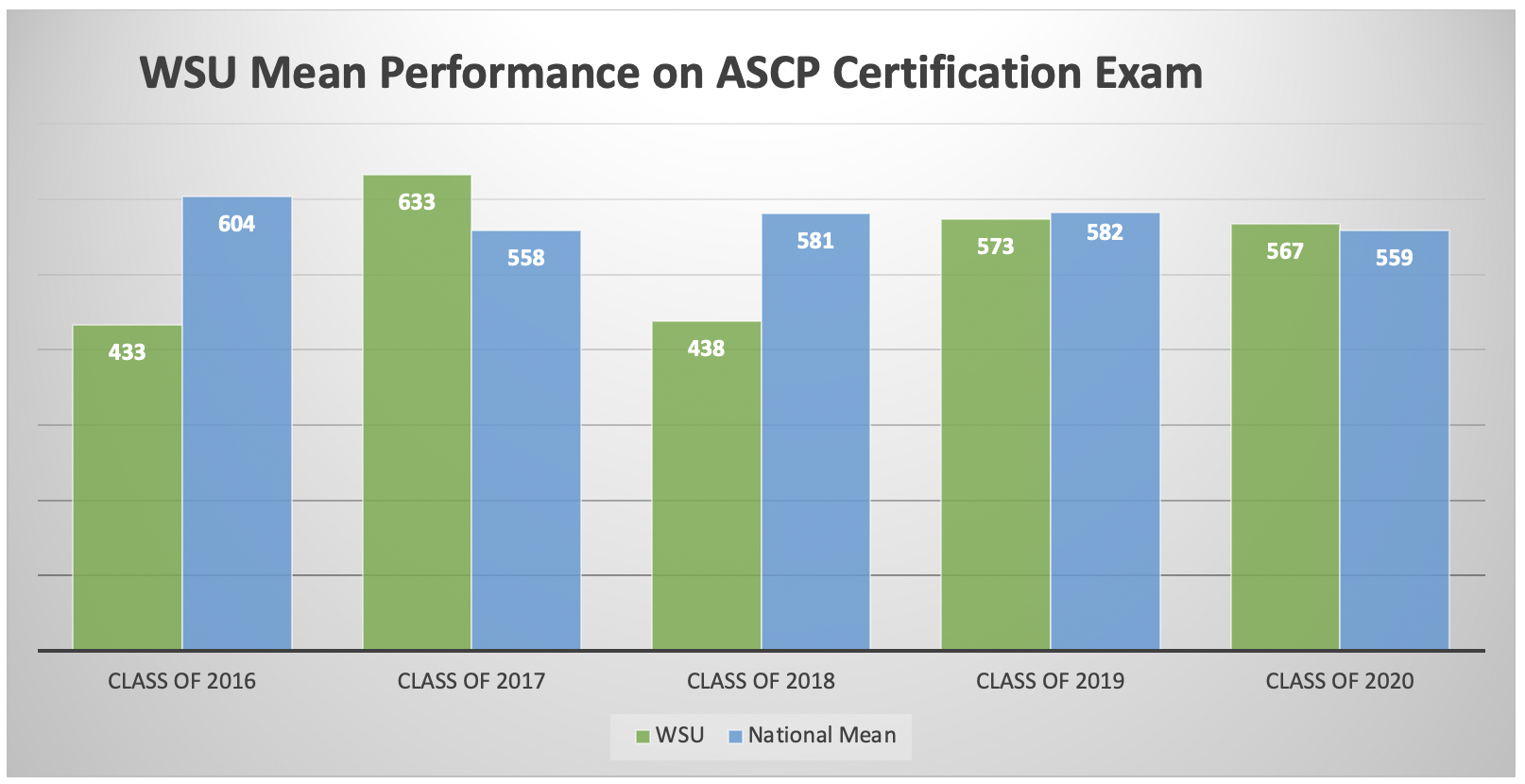 WSU Student Performance on ASCP Certification Exam Scores